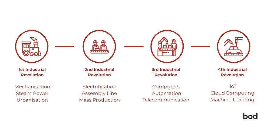 4-Industrial-Revolutions-4